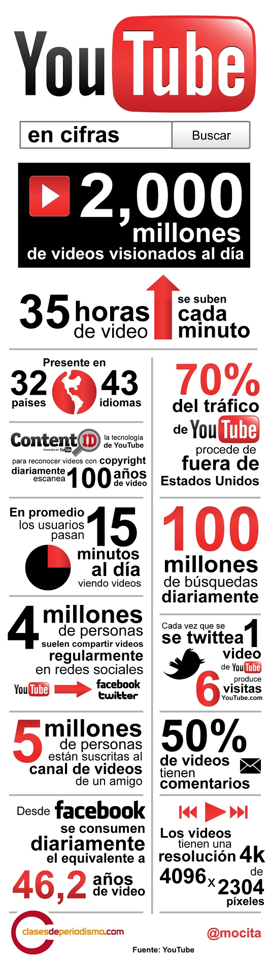 youtube datos