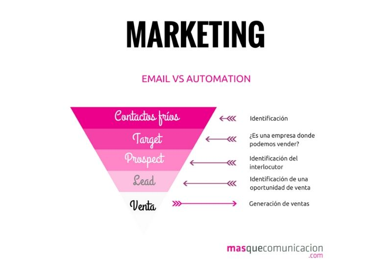 Email marketing versus marketing automation
