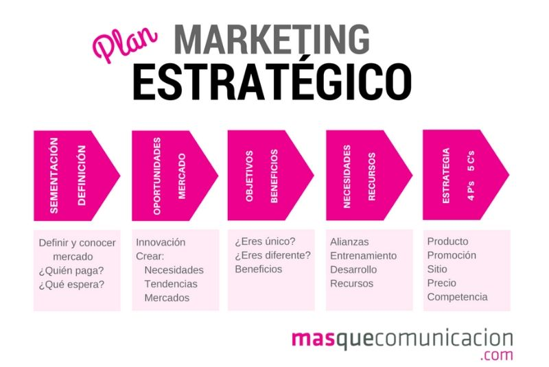 Marketing estratégico empresa