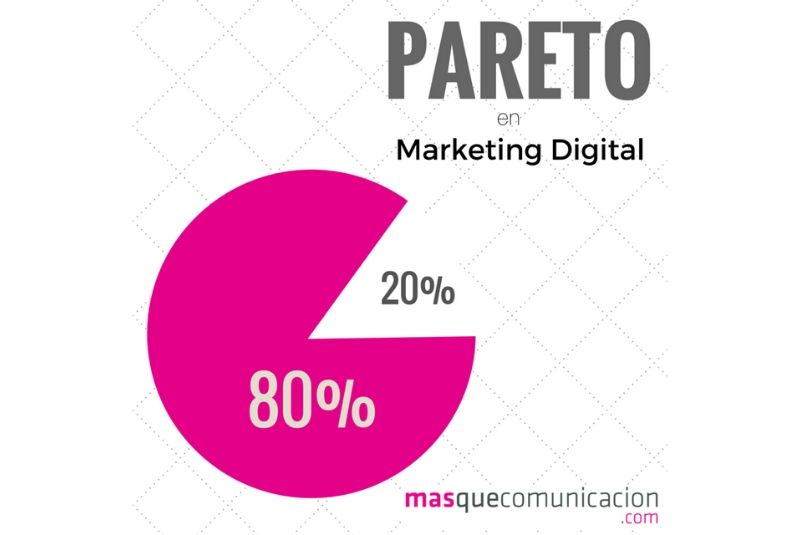 Ley Pareto marketing digital