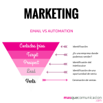 mqc email marketing vs email automation