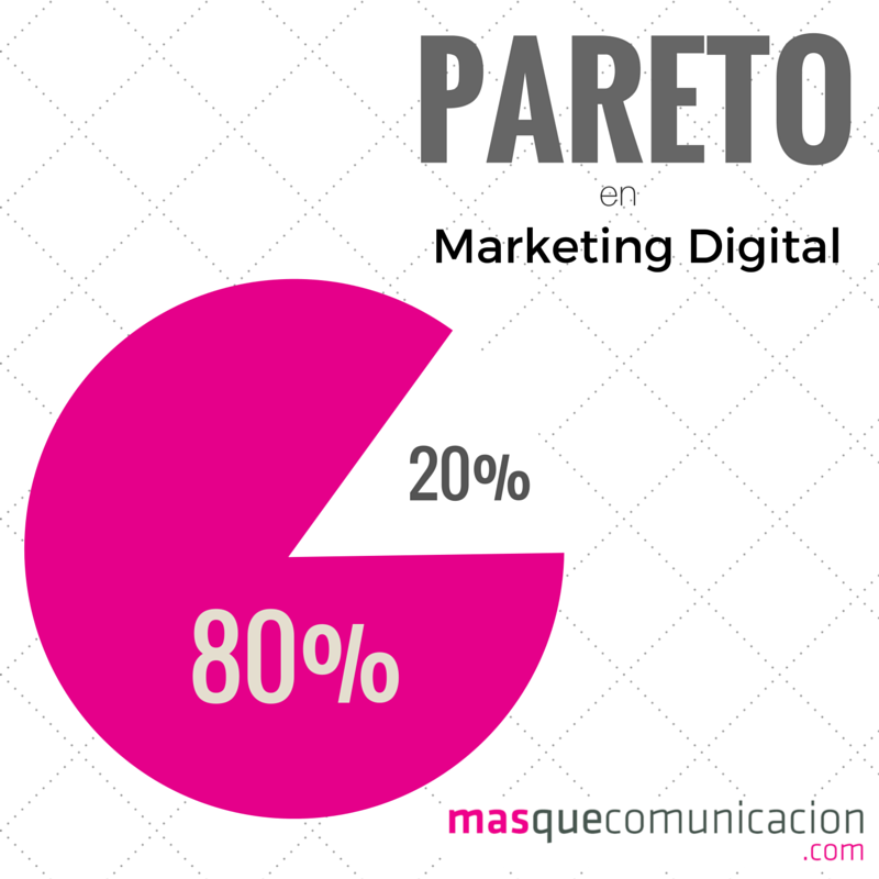 Ley de Pareto en Marketing Digital MQC