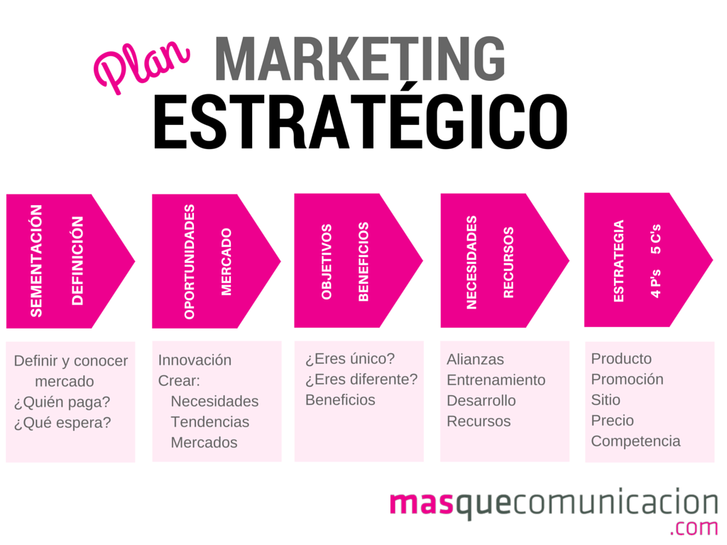 Proceso Plan Marketing Estratégico MQC