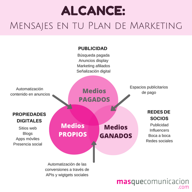 marketing alcance MQC