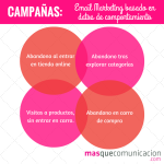 email_marketing_comportamiento